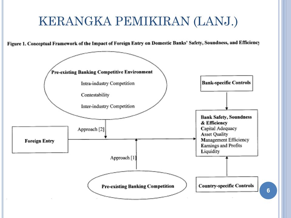 DISAIN PENELITIAN  Elemen sampling : setiap negara dan bank  Population : negara berkembang dan bank (di negara tersebut)  Sampling Unit : negara berkembang, bank, dan informasi keuangan per tahun per bank  Sampling Frame : Bank Scope database 1996- 2003  Sampling Size : 1.324 bank domestik dan 496 bank asing di 30 negara berkembang (14.560 total tahun bank)  Sampling procedures : judgment sampling → dari Bank Scope database (kepemilikan dan informasi finansial) 7