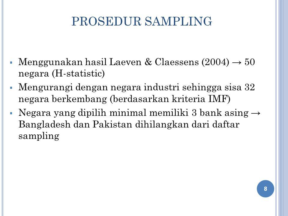 PROSEDUR SAMPLING  Menggunakan hasil Laeven & Claessens (2004) → 50 negara (H-statistic)  Mengurangi dengan negara industri sehingga sisa 32 negara