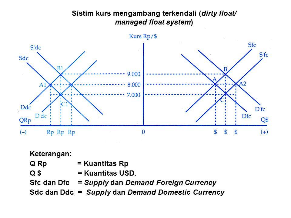 Sistim kurs mengambang terkendali (dirty float/ managed float system) Keterangan: Q Rp = Kuantitas Rp Q $ = Kuantitas USD.