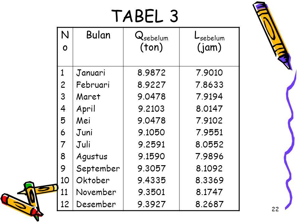 22 TABEL 3 NoNo BulanQ sebelum (ton) L sebelum (jam) 1 2 3 4 5 6 7 8 9 10 11 12 Januari Februari Maret April Mei Juni Juli Agustus September Oktober N