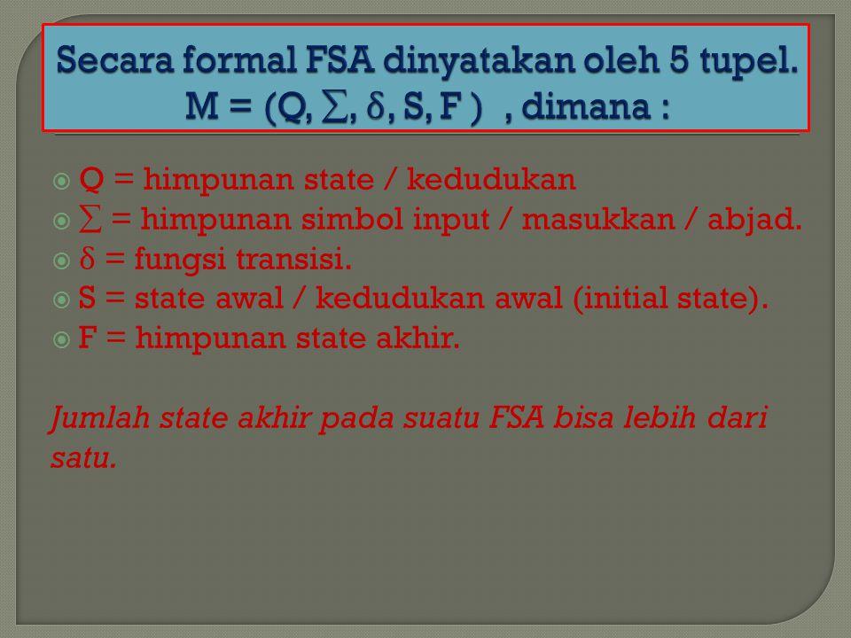  Q = himpunan state / kedudukan   = himpunan simbol input / masukkan / abjad.  δ = fungsi transisi.  S = state awal / kedudukan awal (initial sta