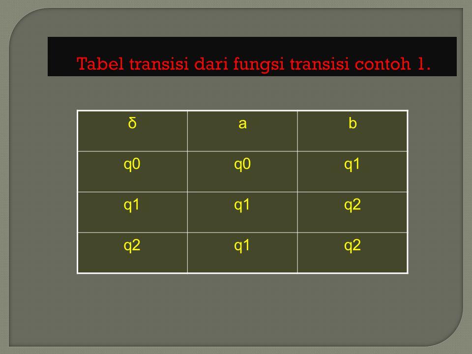  Pada NFA dari suatu state bisa terdapat 0,1 atau lebih busur keluar/ transisi berlabel simbol input yang sama.