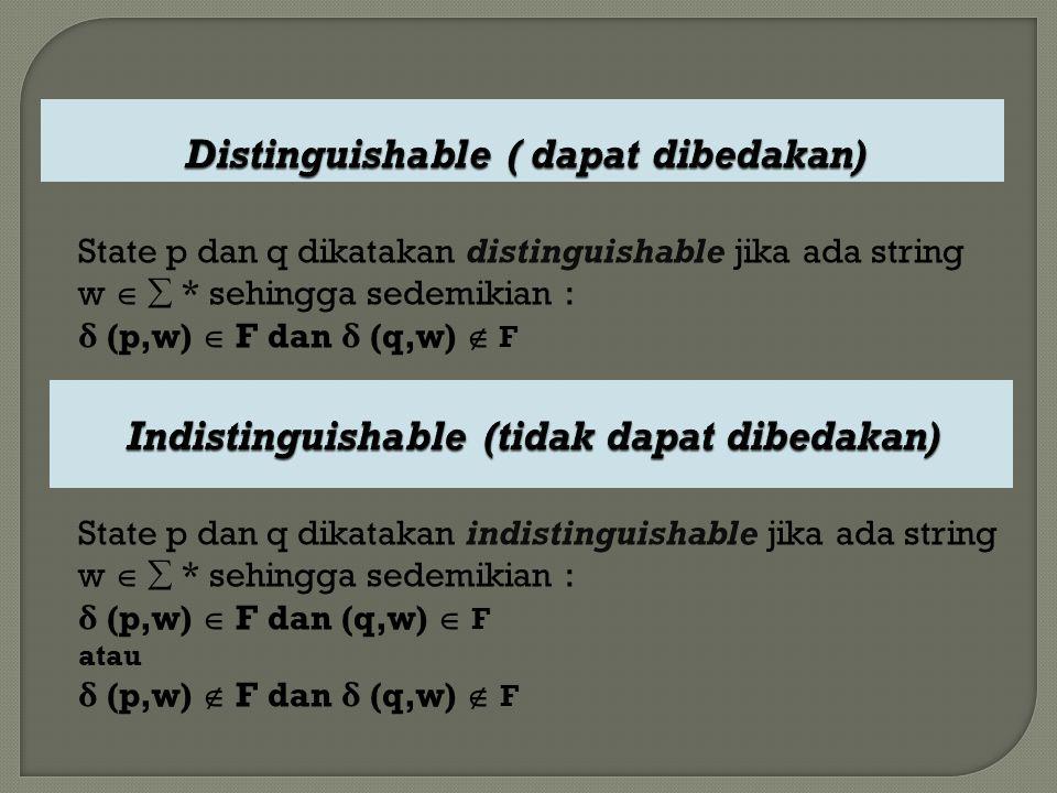 State p dan q dikatakan distinguishable jika ada string w   * sehingga sedemikian : δ (p,w)  F dan δ (q,w)  F State p dan q dikatakan indistinguis