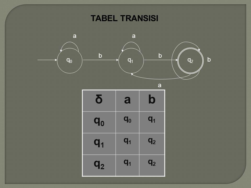 δab q0q0 q0q0 q1q1 q1q1 q1q1 q2q2 q2q2 q1q1 q2q2 q 0 a b q 1 a b q2q2 a b TABEL TRANSISI