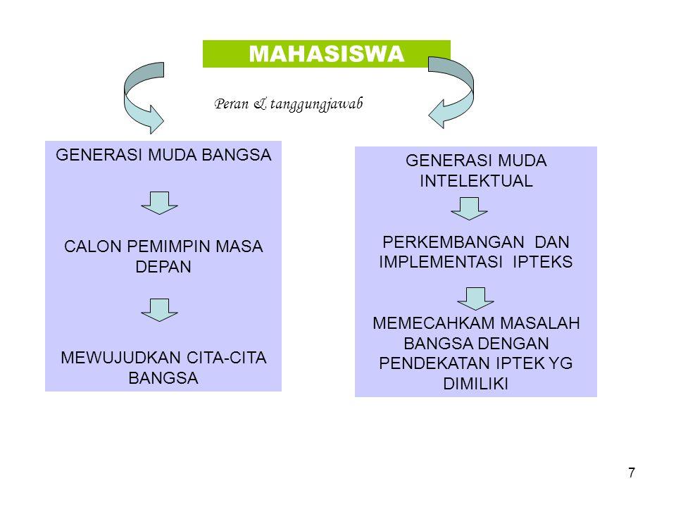7 MAHASISWA GENERASI MUDA BANGSA CALON PEMIMPIN MASA DEPAN MEWUJUDKAN CITA-CITA BANGSA GENERASI MUDA INTELEKTUAL PERKEMBANGAN DAN IMPLEMENTASI IPTEKS
