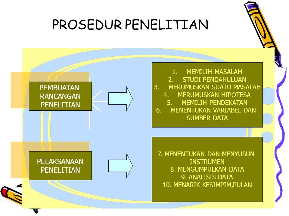 PROSEDUR PENELITIAN PEMBUATAN RANCANGAN PENELITIAN PELAKSANAAN PENELITIAN 1.MEMILIH MASALAH 2.STUDI PENDAHULUAN 3.MERUMUSKAN SUATU MASALAH 4.MERUMUSKAN HIPOTESA 5.MEMILIH PENDEKATAN 6.MENENTUKAN VARIABEL DAN SUMBER DATA 7.