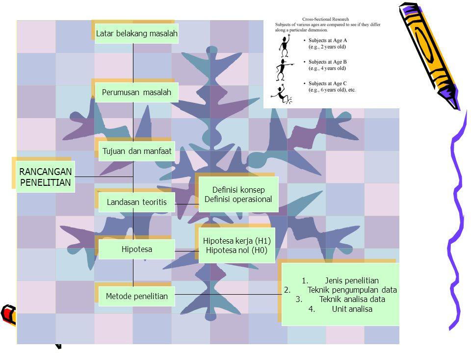 RANCANGAN PENELITIAN RANCANGAN PENELITIAN Latar belakang masalah Perumusan masalah Tujuan dan manfaat Landasan teoritis Hipotesa Metode penelitian Definisi konsep Definisi operasional Definisi konsep Definisi operasional Hipotesa kerja (H1) Hipotesa nol (H0) Hipotesa kerja (H1) Hipotesa nol (H0) 1.Jenis penelitian 2.Teknik pengumpulan data 3.Teknik analisa data 4.Unit analisa 1.Jenis penelitian 2.Teknik pengumpulan data 3.Teknik analisa data 4.Unit analisa
