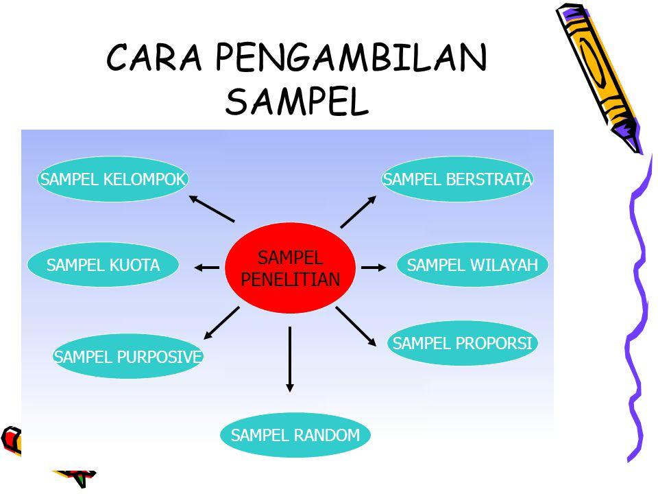 CARA PENGAMBILAN SAMPEL SAMPEL PENELITIAN SAMPEL RANDOM SAMPEL BERSTRATA SAMPEL WILAYAH SAMPEL PROPORSI SAMPEL PURPOSIVE SAMPEL KUOTA SAMPEL KELOMPOK