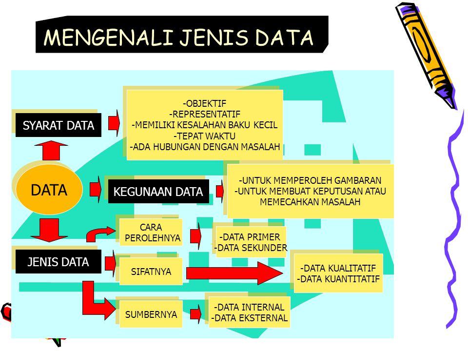 MENGENALI JENIS DATA DATA SYARAT DATA KEGUNAAN DATA JENIS DATA -OBJEKTIF -REPRESENTATIF -MEMILIKI KESALAHAN BAKU KECIL -TEPAT WAKTU -ADA HUBUNGAN DENGAN MASALAH -OBJEKTIF -REPRESENTATIF -MEMILIKI KESALAHAN BAKU KECIL -TEPAT WAKTU -ADA HUBUNGAN DENGAN MASALAH -UNTUK MEMPEROLEH GAMBARAN -UNTUK MEMBUAT KEPUTUSAN ATAU MEMECAHKAN MASALAH -UNTUK MEMPEROLEH GAMBARAN -UNTUK MEMBUAT KEPUTUSAN ATAU MEMECAHKAN MASALAH CARA PEROLEHNYA CARA PEROLEHNYA SIFATNYA SUMBERNYA -DATA PRIMER -DATA SEKUNDER -DATA PRIMER -DATA SEKUNDER -DATA KUALITATIF -DATA KUANTITATIF -DATA KUALITATIF -DATA KUANTITATIF -DATA INTERNAL -DATA EKSTERNAL -DATA INTERNAL -DATA EKSTERNAL