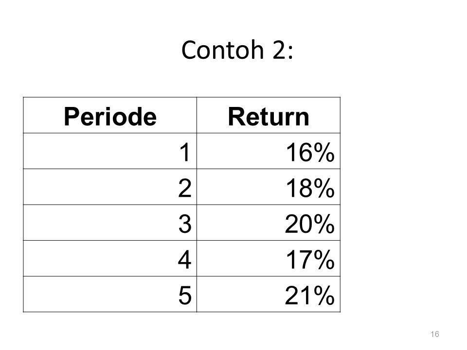 Contoh 2: PeriodeReturn 116% 218% 320% 417% 521% 16