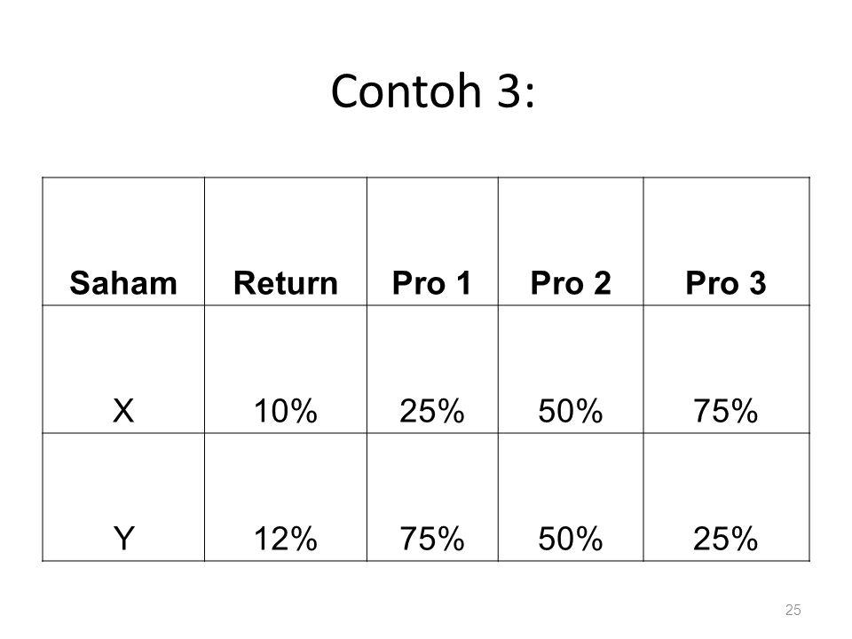 Contoh 3: SahamReturnPro 1Pro 2Pro 3 X10%25%50%75% Y12%75%50%25% 25