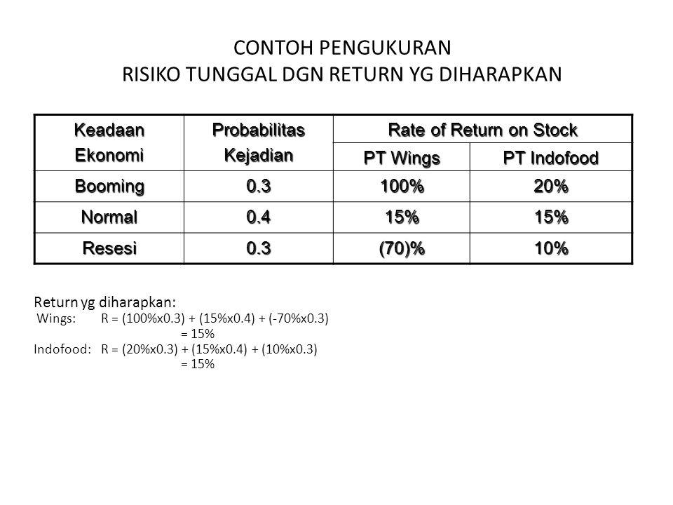 CONTOH PENGUKURAN RISIKO TUNGGAL DGN RETURN YG DIHARAPKAN Return yg diharapkan: Wings: R = (100%x0.3) + (15%x0.4) + (-70%x0.3) = 15% Indofood:R = (20%