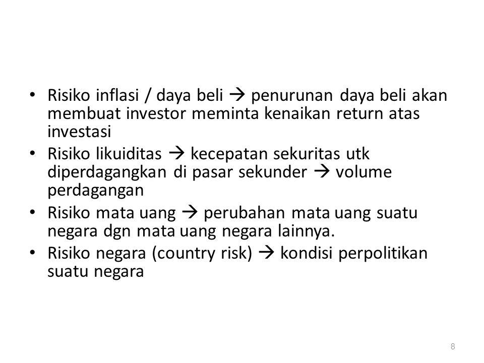 CONTOH PENGUKURAN RISIKO TUNGGAL DGN RETURN YG DIHARAPKAN Return yg diharapkan: Wings: R = (100%x0.3) + (15%x0.4) + (-70%x0.3) = 15% Indofood:R = (20%x0.3) + (15%x0.4) + (10%x0.3) = 15% KeadaanEkonomiProbabilitasKejadian Rate of Return on Stock PT Wings PT Indofood Booming0.3100%20% Normal0.415%15% Resesi0.3(70)%10%