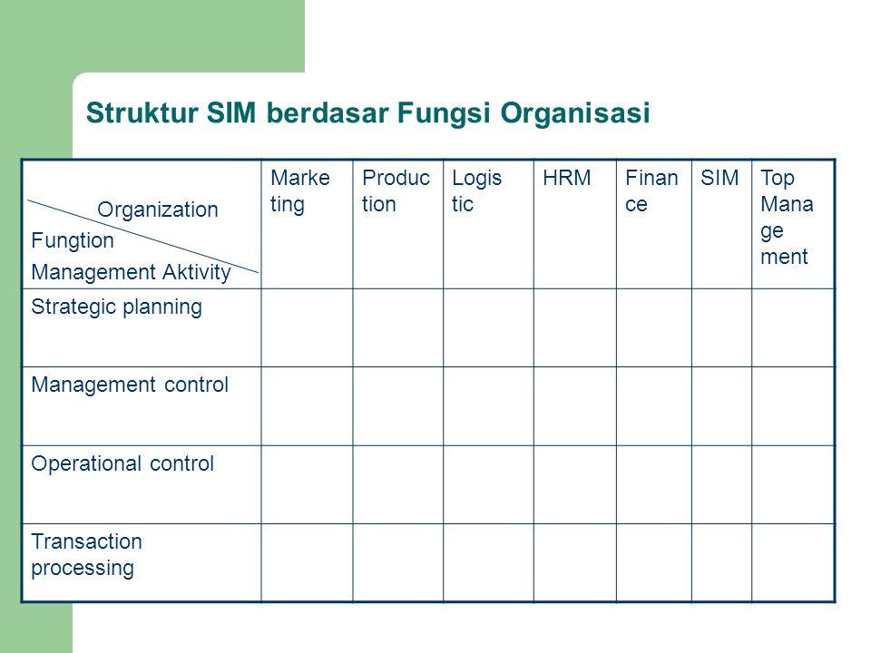 Struktur SIM berdasar Fungsi Organisasi Organization Fungtion Management Aktivity Marke ting Produc tion Logis tic HRMFinan ce SIMTop Mana ge ment Str