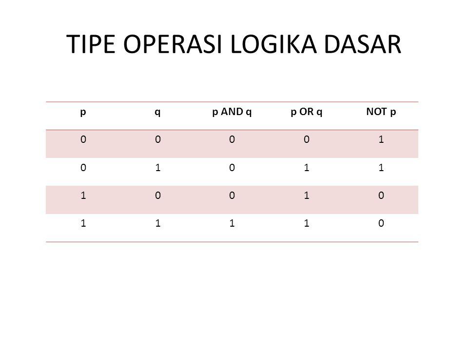 TIPE OPERASI LOGIKA DASAR pqp AND qp OR qNOT p 00001 01011 10010 11110