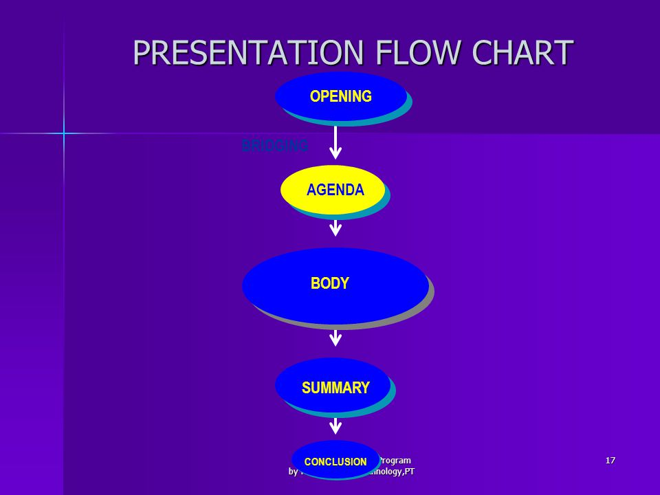 Executive Education Program by HYDRO water technology,PT 17 PRESENTATION FLOW CHART OPENING CONCLUSION SUMMARY BODY AGENDA BRIDGING