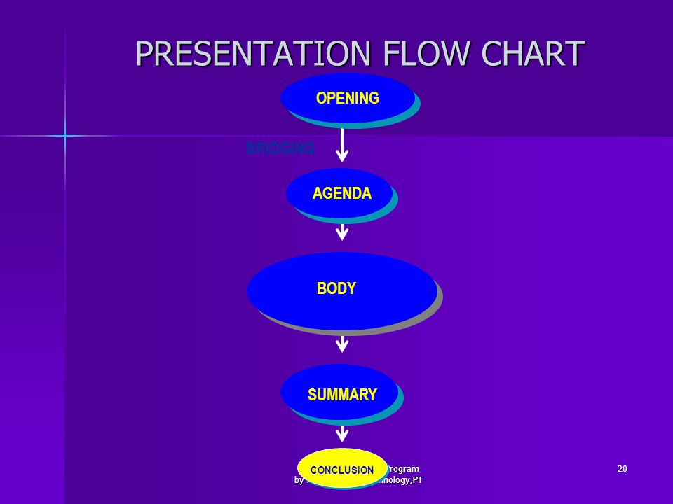 Executive Education Program by HYDRO water technology,PT 20 PRESENTATION FLOW CHART OPENING CONCLUSION SUMMARY BODY AGENDA BRIDGING