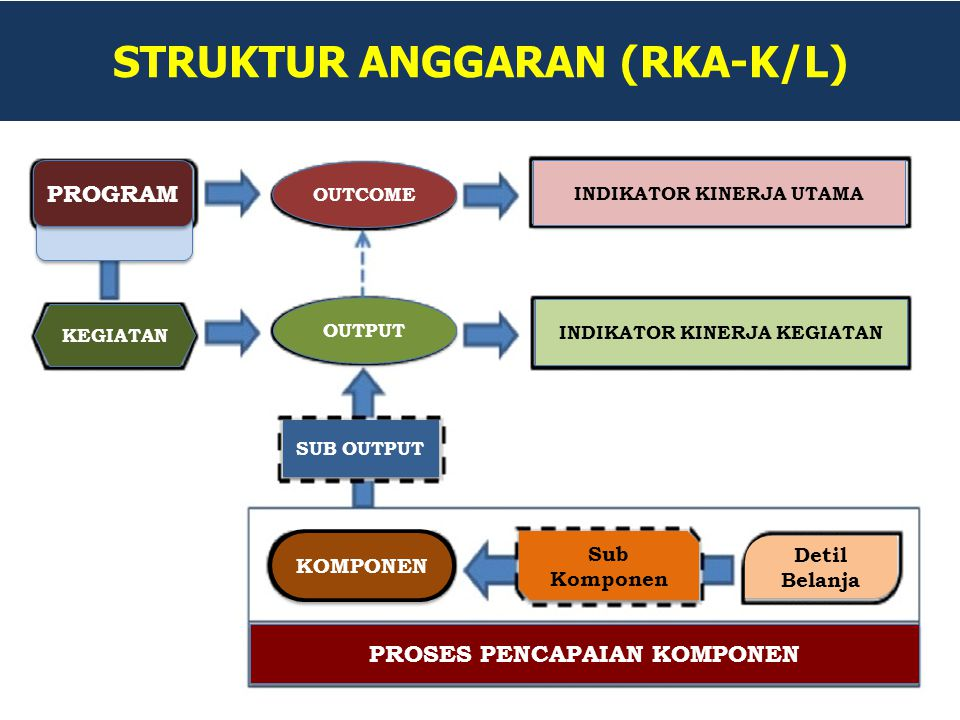 STRUKTUR ANGGARAN (RKA-K/L) PROGRAM KEGIATAN OUTCOME OUTPUT INDIKATOR KINERJA UTAMA INDIKATOR KINERJA KEGIATAN SUB OUTPUT KOMPONEN Sub Komponen Detil