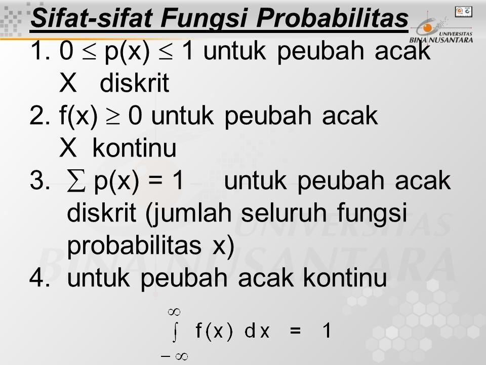Sifat-sifat Fungsi Probabilitas 1.0  p(x)  1 untuk peubah acak X diskrit 2.