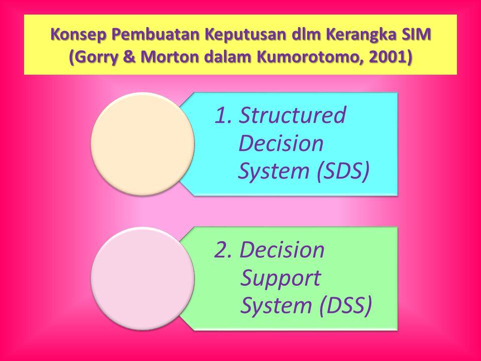 Konsep Pembuatan Keputusan dlm Kerangka SIM (Gorry & Morton dalam Kumorotomo, 2001) 1. Structured Decision System (SDS) 2. Decision Support System (DS
