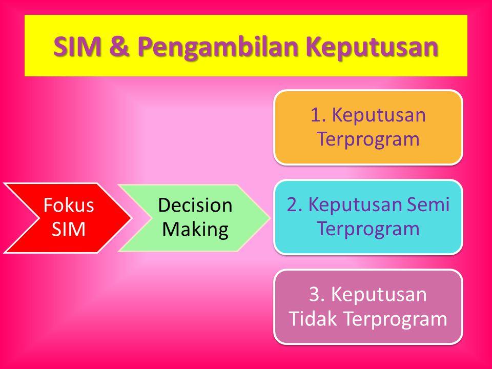 SIM & Pengambilan Keputusan Fokus SIM Decision Making 1. Keputusan Terprogram 2. Keputusan Semi Terprogram 3. Keputusan Tidak Terprogram