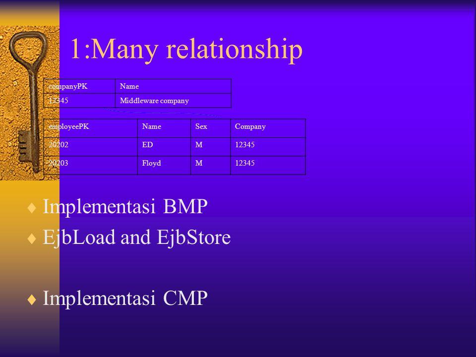  Implementasi berdasarkan BMP  EJB load method  EJB store method  Implementasi berdasarkan CMP  EJB load  Ejb store