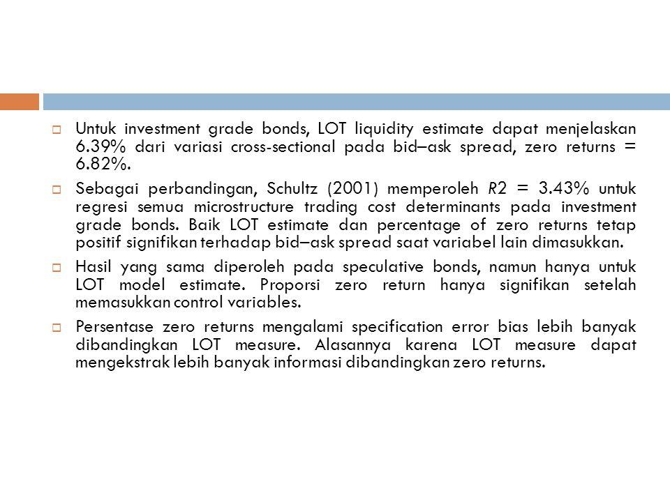  Untuk investment grade bonds, LOT liquidity estimate dapat menjelaskan 6.39% dari variasi cross-sectional pada bid–ask spread, zero returns = 6.82%.