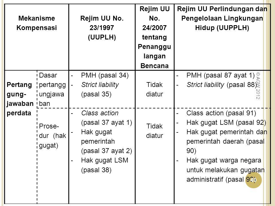 Mekanisme Kompensasi Rejim UU No. 23/1997 (UUPLH) Rejim UU No. 24/2007 tentang Penanggu langan Bencana Rejim UU Perlindungan dan Pengelolaan Lingkunga