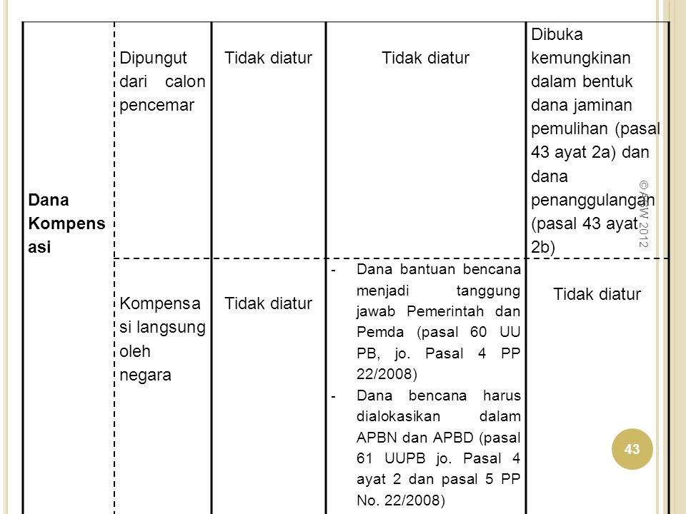 Dana Kompens asi Dipungut dari calon pencemar Tidak diatur Dibuka kemungkinan dalam bentuk dana jaminan pemulihan (pasal 43 ayat 2a) dan dana penanggu