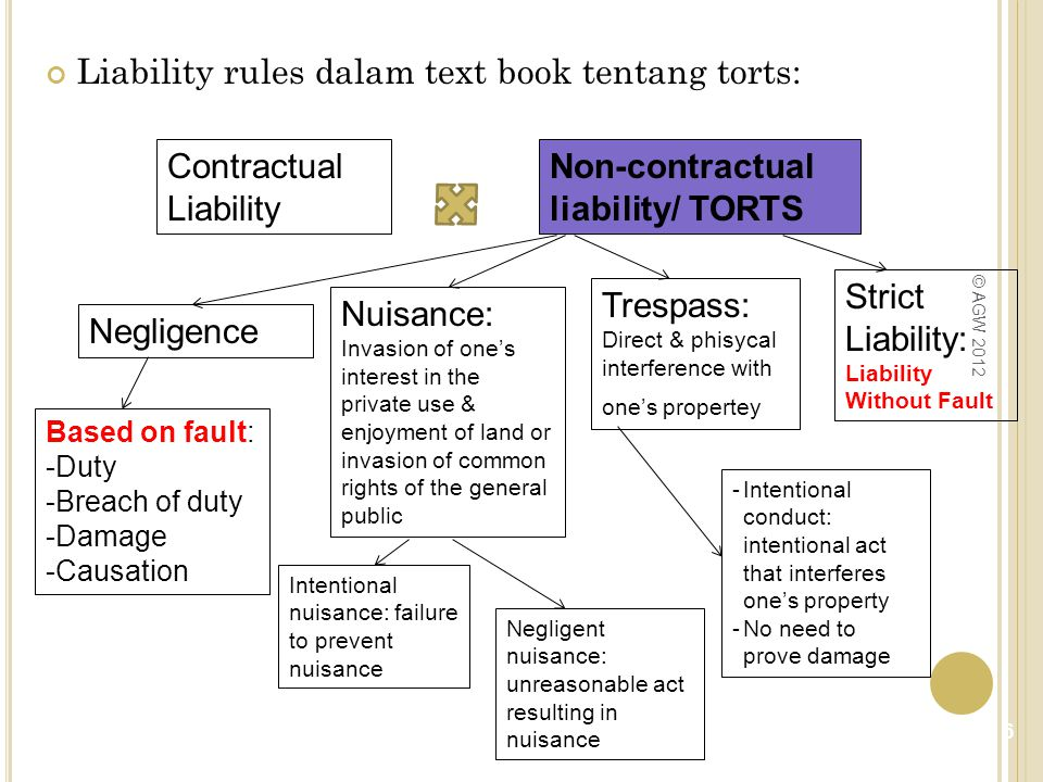 Restatement (Second) of Torts § 519(1): One who carries on an abnormally dangerous activity is subject to liability for harm to the person, land or chattels of another resulting from the activity, although he has exercised the utmost care to prevent the harm. Meskipun tidak melawan hukum, tetap bertanggungjawab atas kerugian, jika kegiatannya bersifat abnormally dangerous activity 7 © AGW 2012