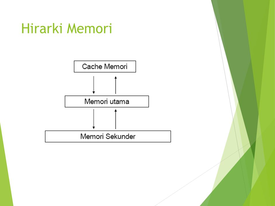 Kelemahan Pemartisian Statis  Relokasi  Masalah penempatan proses sesuai alamat fisik sehubungan alamat partisi memory dimana proses ditempatkan