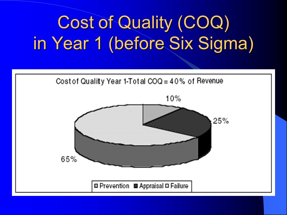 Cost of Quality Profiles In the typical service company, COQ accounts for 30 to 50% of revenues.