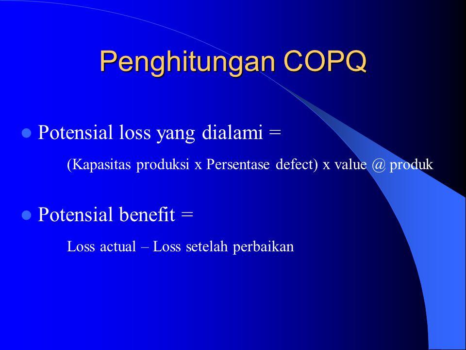 Cost of Poor Quality (2) Biaya/ kerugian ini termasuk juga biaya/ kerugian yang dialami karena loss opportunity sampai hilangnya sumber daya dalam kegunaannya memperbaiki produk/ jasa yang cacat (defect) COPQ tidak melibatkan biaya pendeteksian ataupun biaya pencegahan terhadap terjadinya produk/jasa yang cacat/ defect