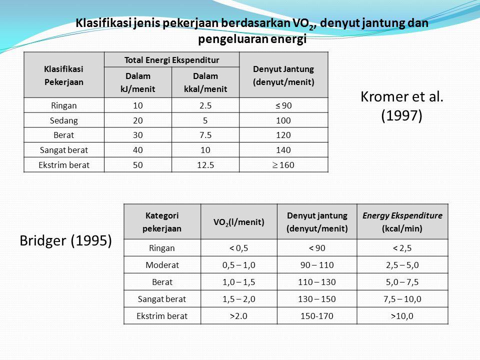Denyut jantung (denyut/menit) Berat Badan (kg) Tinggi badan (cm) Usia (tahun) Denyut jantung istirahat PenelitiHasil Energy expenditure (kcal) 14064,5