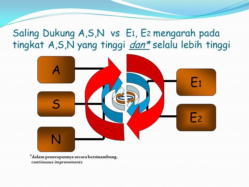 Ergonomi dan SK Peran Ergonomi bagi sistem Kerja adalah dalam turut mewujudkan tujuan-tujuan A, S dan N dan lewat A, S dan N itu pada gilirannya menin