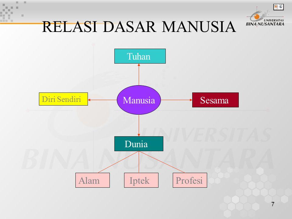 7 RELASI DASAR MANUSIA Sesama Diri Sendiri Tuhan Dunia ProfesiAlam Iptek Manusia