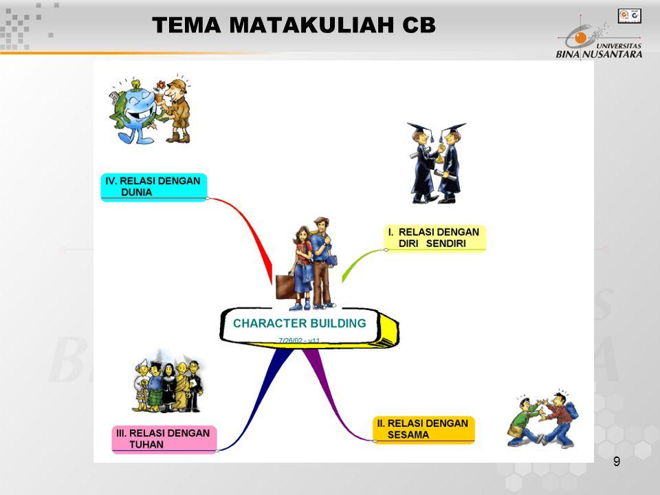 8 Tema I : Relasi Dengan Diri Sendiri (CB I) Tema II : Relasi Dengan Sesama (CB II) Tema III : Relasi Dengan Tuhan (CB III) Tema IV : Relasi Dengan Du