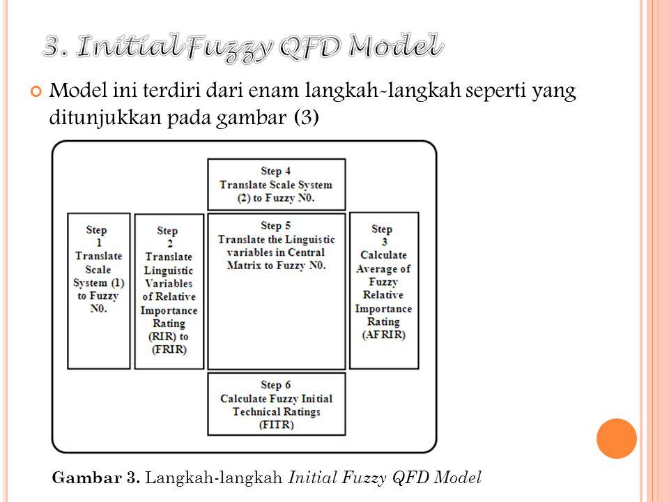 Gambar 3. Langkah-langkah Initial Fuzzy QFD Model Model ini terdiri dari enam langkah-langkah seperti yang ditunjukkan pada gambar (3)
