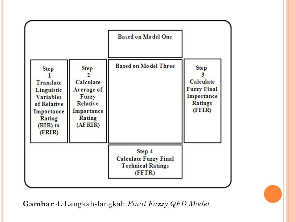 Gambar 4. Langkah-langkah Final Fuzzy QFD Model
