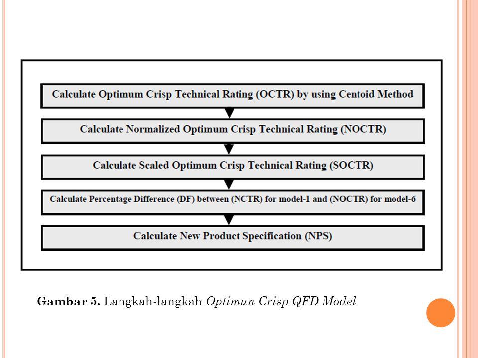 Gambar 5. Langkah-langkah Optimun Crisp QFD Model