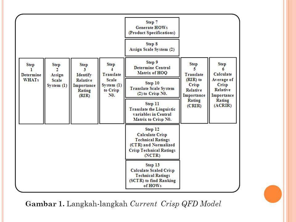 Gambar 1. Langkah-langkah Current Crisp QFD Model