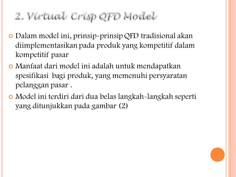 Dalam model ini, prinsip-prinsip QFD tradisional akan diimplementasikan pada produk yang kompetitif dalam kompetitif pasar Manfaat dari model ini adal