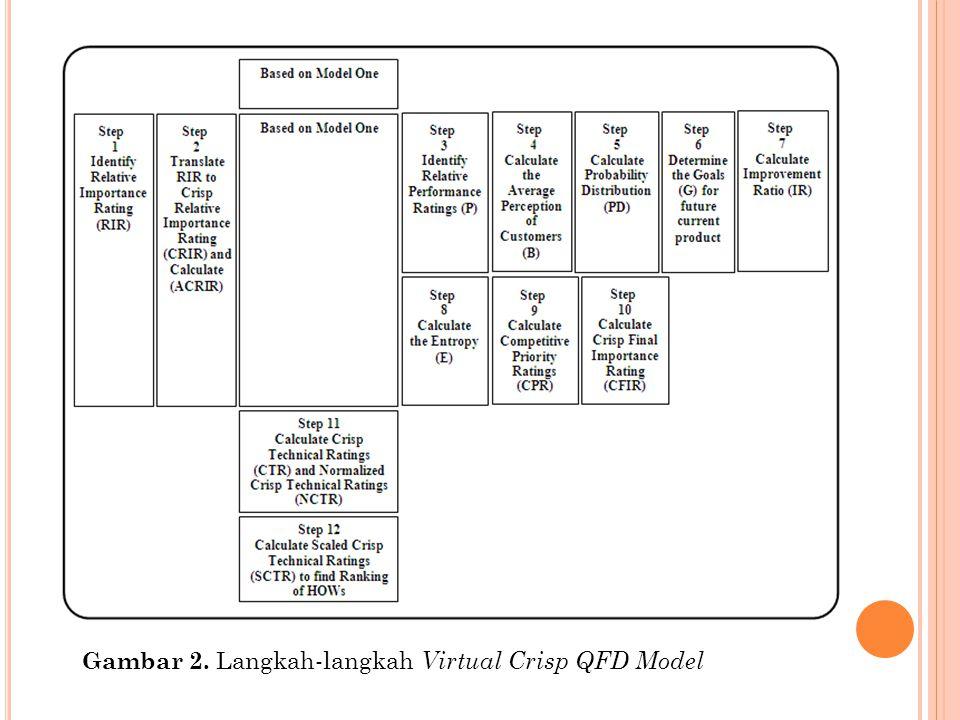 Gambar 2. Langkah-langkah Virtual Crisp QFD Model