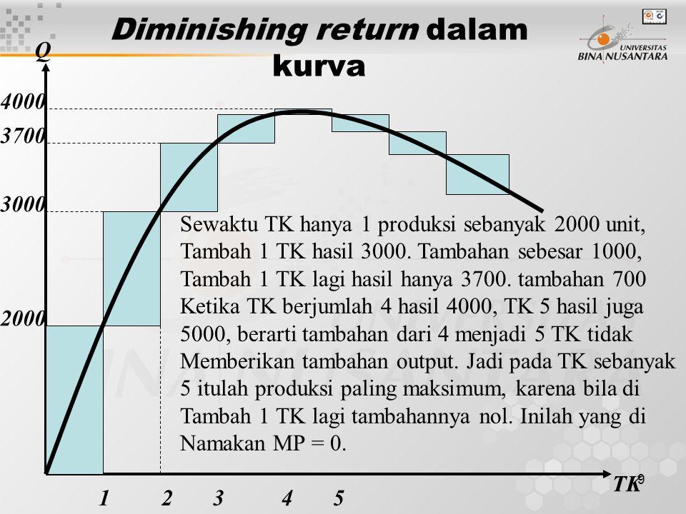 9 Diminishing return dalam kurva 2000 3000 4000 125 TK Q Sewaktu TK hanya 1 produksi sebanyak 2000 unit, Tambah 1 TK hasil 3000.