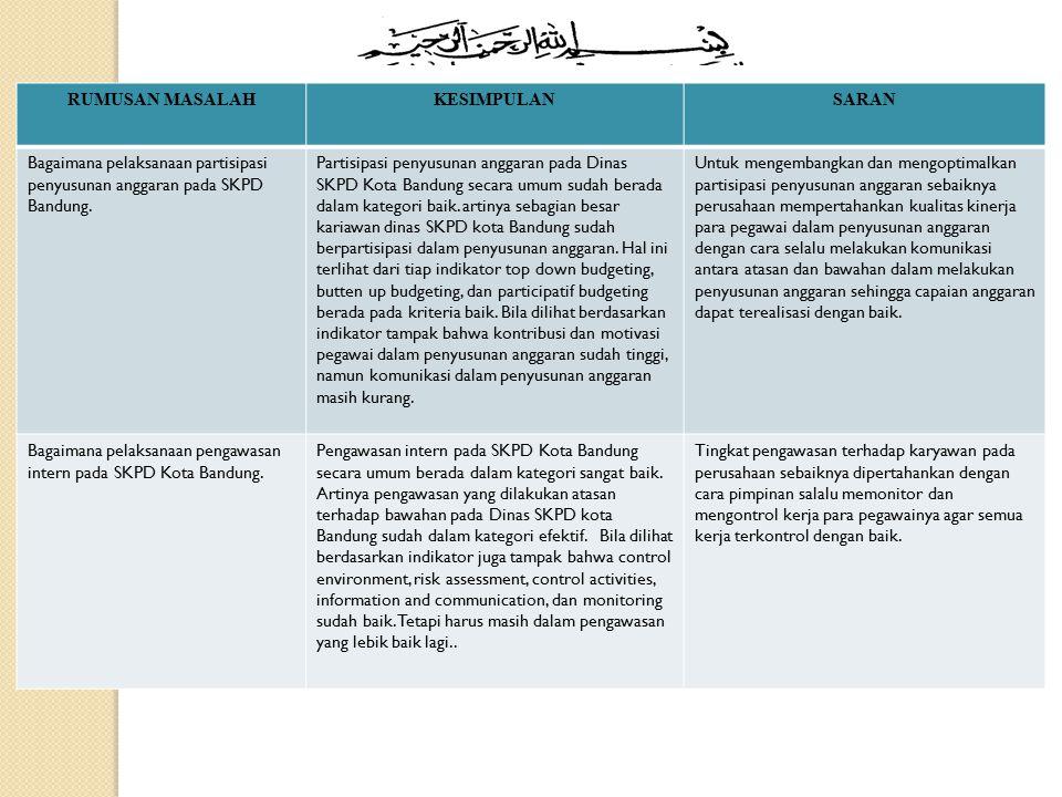 RUMUSAN MASALAHKESIMPULANSARAN Bagaimana pelaksanaan partisipasi penyusunan anggaran pada SKPD Bandung. Partisipasi penyusunan anggaran pada Dinas SKP