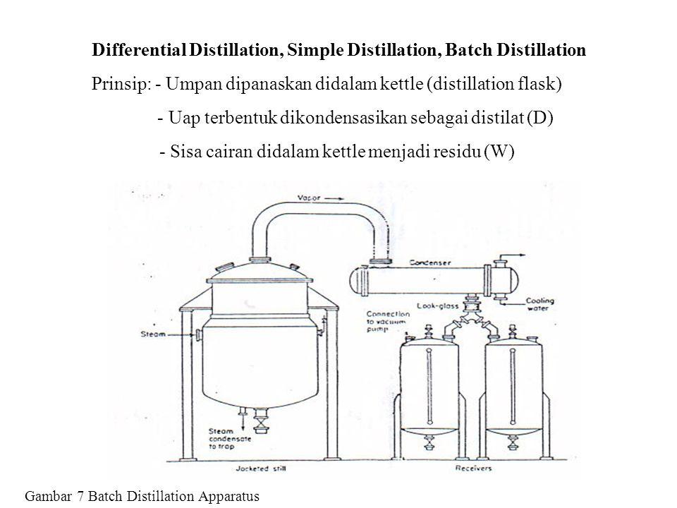 Differential Distillation, Simple Distillation, Batch Distillation Prinsip: - Umpan dipanaskan didalam kettle (distillation flask) - Uap terbentuk dik