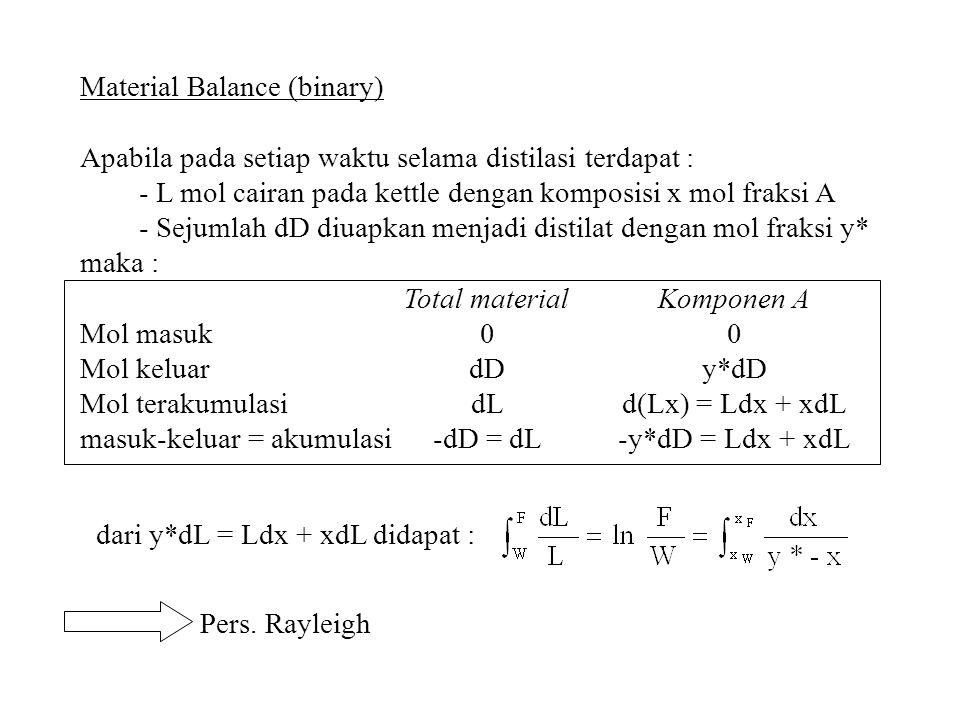 Material Balance (binary) Apabila pada setiap waktu selama distilasi terdapat : - L mol cairan pada kettle dengan komposisi x mol fraksi A - Sejumlah