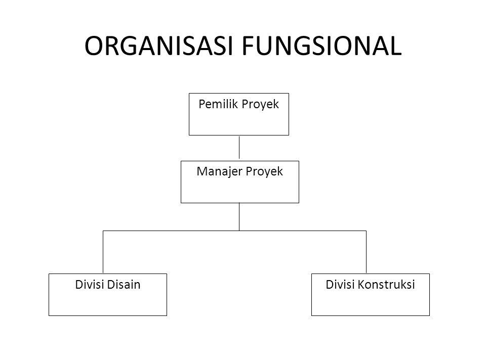ORGANISASI FUNGSIONAL Pemilik Proyek Manajer Proyek Divisi DisainDivisi Konstruksi