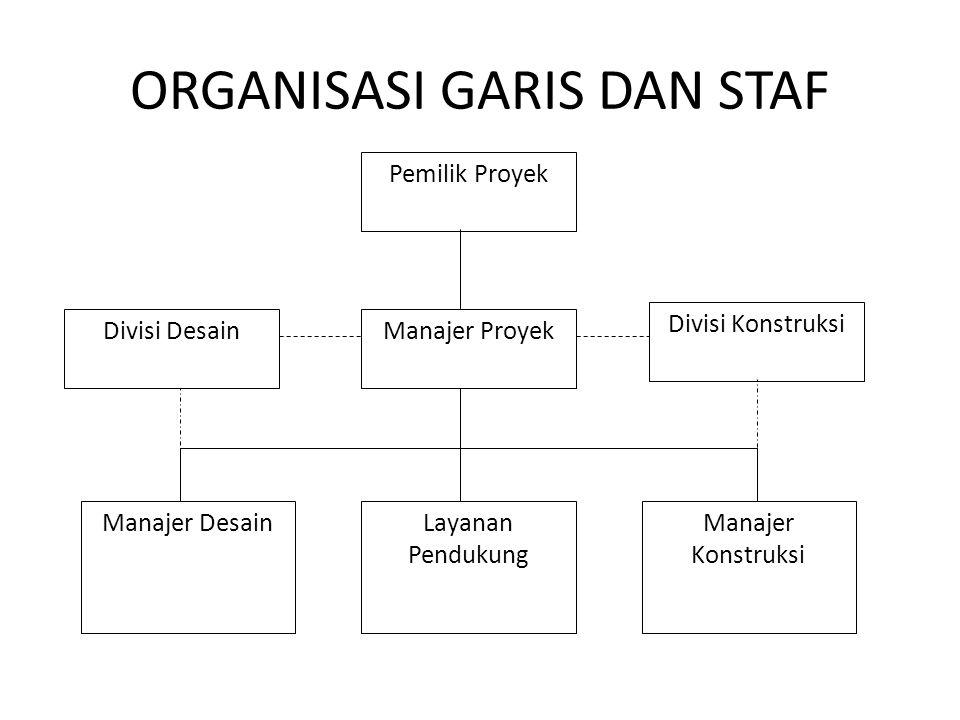 ORGANISASI GARIS DAN STAF Pemilik Proyek Manajer ProyekDivisi Desain Divisi Konstruksi Layanan Pendukung Manajer DesainManajer Konstruksi