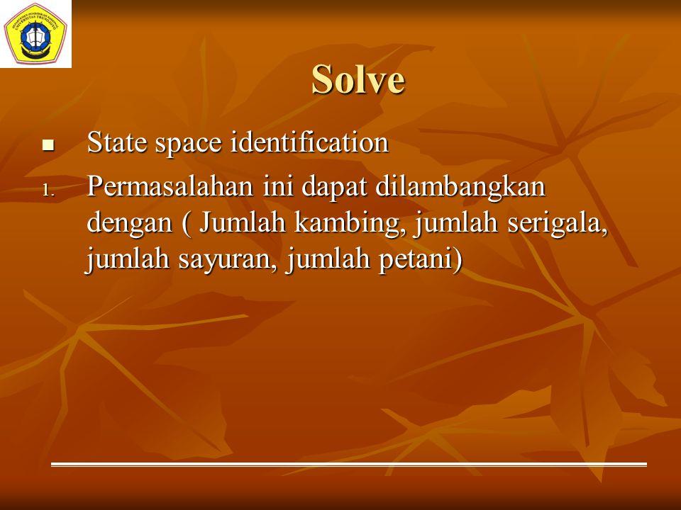 Solve State space identification State space identification 1. Permasalahan ini dapat dilambangkan dengan ( Jumlah kambing, jumlah serigala, jumlah sa